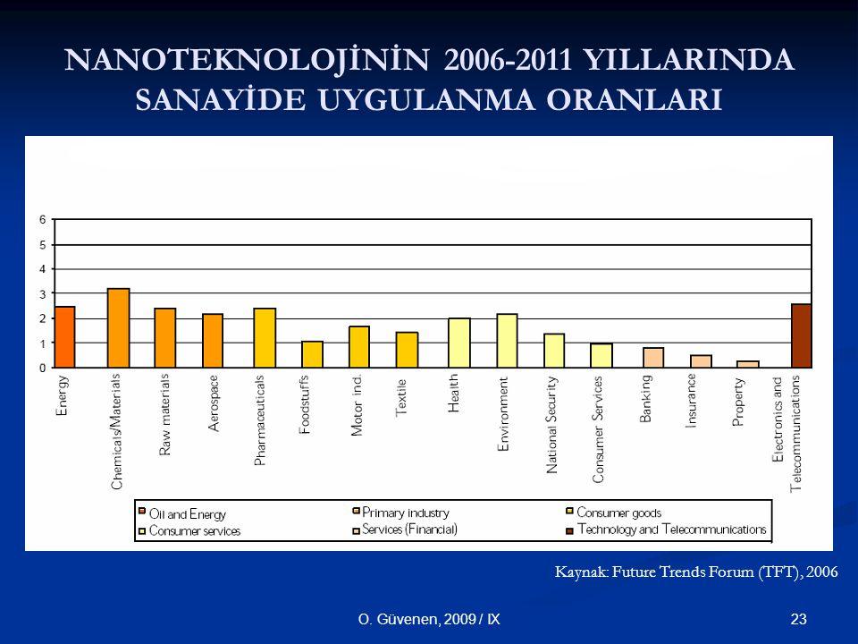 NANOTEKNOLOJİNİN 2006-2011 YILLARINDA SANAYİDE UYGULANMA ORANLARI