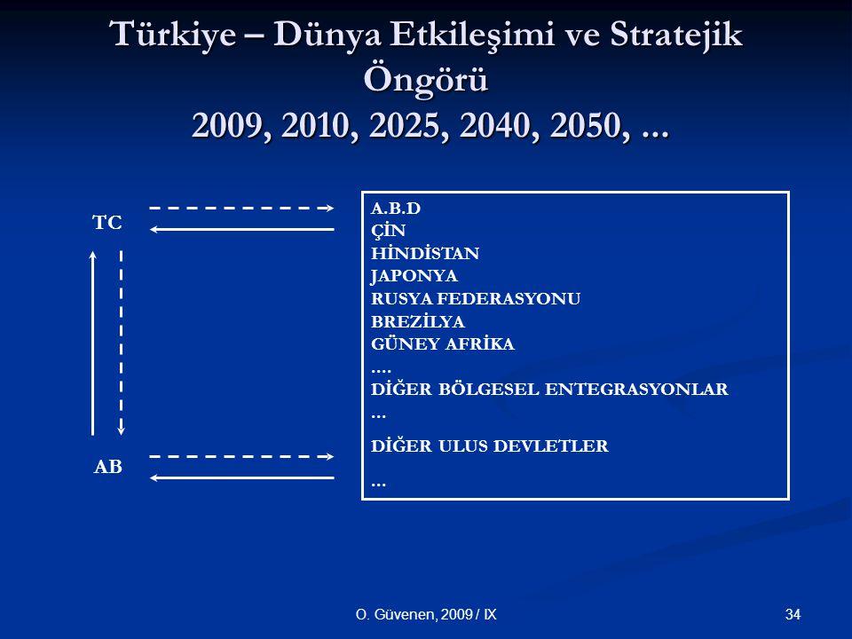 Türkiye – Dünya Etkileşimi ve Stratejik Öngörü 2009, 2010, 2025, 2040, 2050, ...