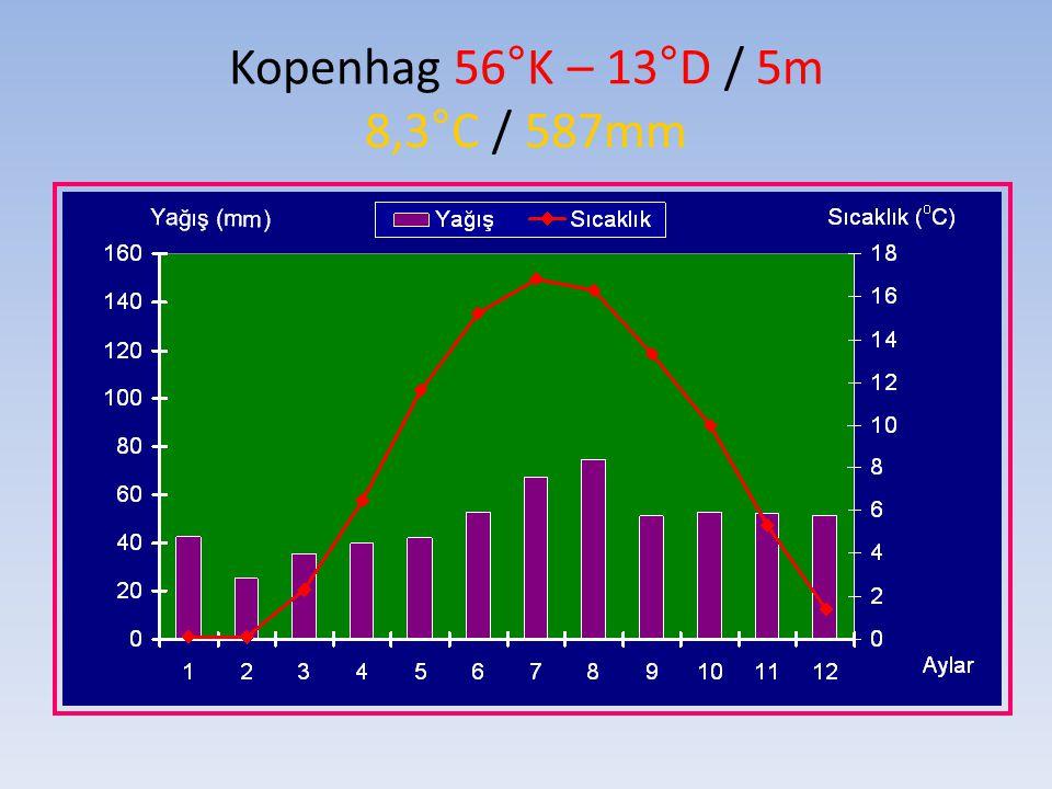 Kopenhag 56°K – 13°D / 5m 8,3°C / 587mm