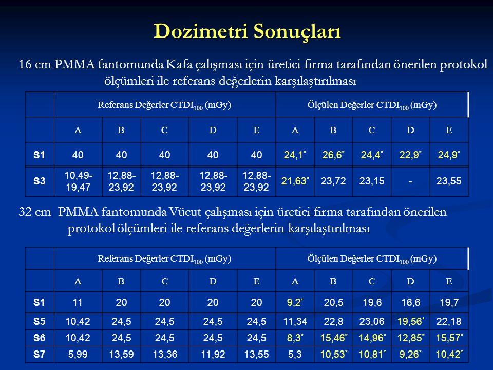 Dozimetri Sonuçları 16 cm PMMA fantomunda Kafa çalışması için üretici firma tarafından önerilen protokol.