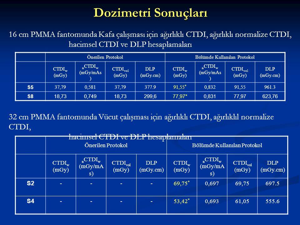 Dozimetri Sonuçları 16 cm PMMA fantomunda Kafa çalışması için ağırlıklı CTDI, ağırlıklı normalize CTDI,