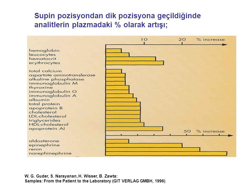Supin pozisyondan dik pozisyona geçildiğinde analitlerin plazmadaki % olarak artışı;