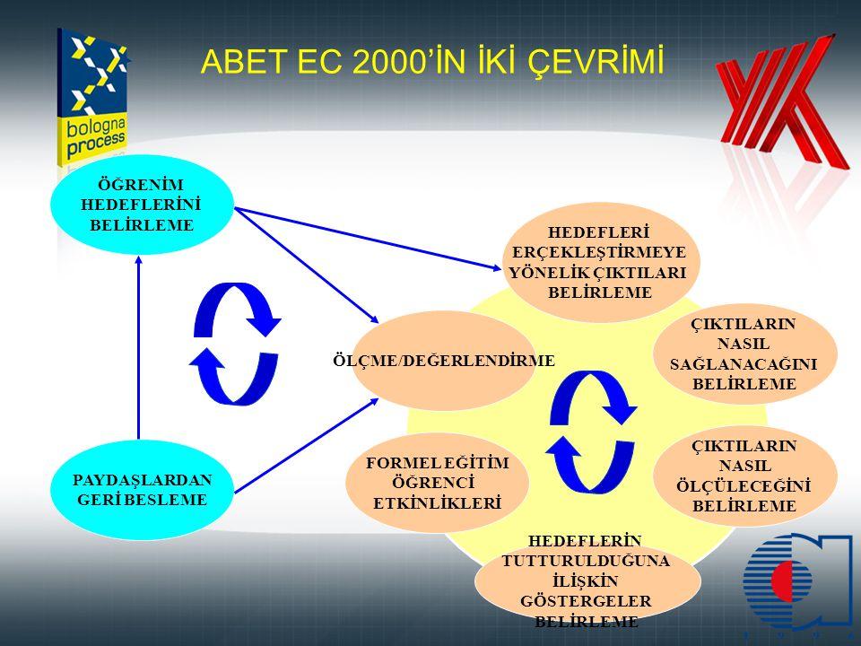 ABET EC 2000'İN İKİ ÇEVRİMİ ÖĞRENİM HEDEFLERİNİ HEDEFLERİ