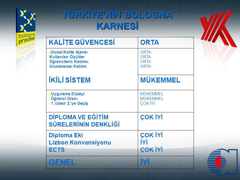 TÜRKİYE'NİN BOLOGNA KARNESİ