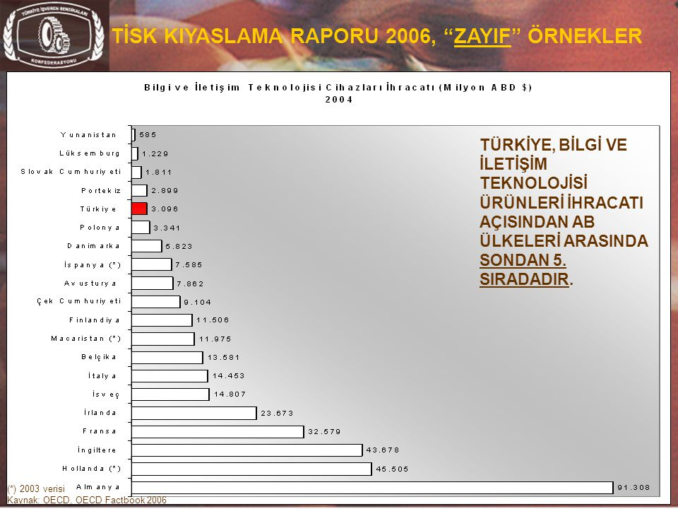 TİSK KIYASLAMA RAPORU 2006, ZAYIF ÖRNEKLER