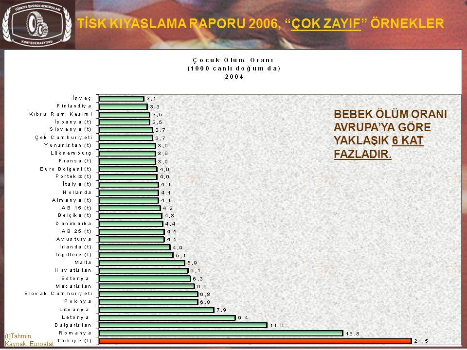 TİSK KIYASLAMA RAPORU 2006, ÇOK ZAYIF ÖRNEKLER