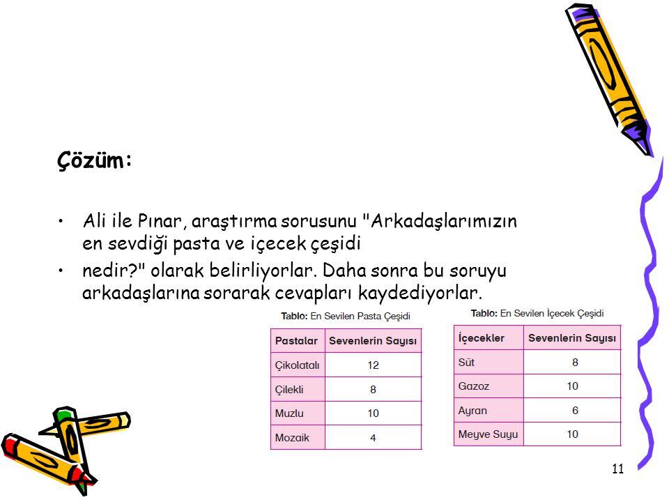 Çözüm: Ali ile Pınar, araştırma sorusunu Arkadaşlarımızın en sevdiği pasta ve içecek çeşidi.