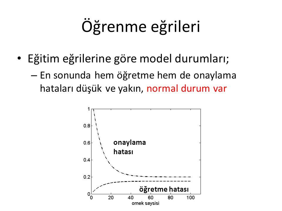 Öğrenme eğrileri Eğitim eğrilerine göre model durumları;