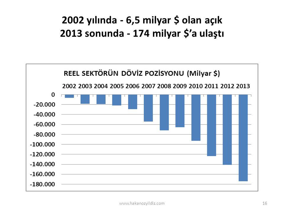 2002 yılında - 6,5 milyar $ olan açık 2013 sonunda - 174 milyar $'a ulaştı