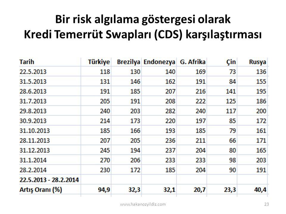 Bir risk algılama göstergesi olarak Kredi Temerrüt Swapları (CDS) karşılaştırması