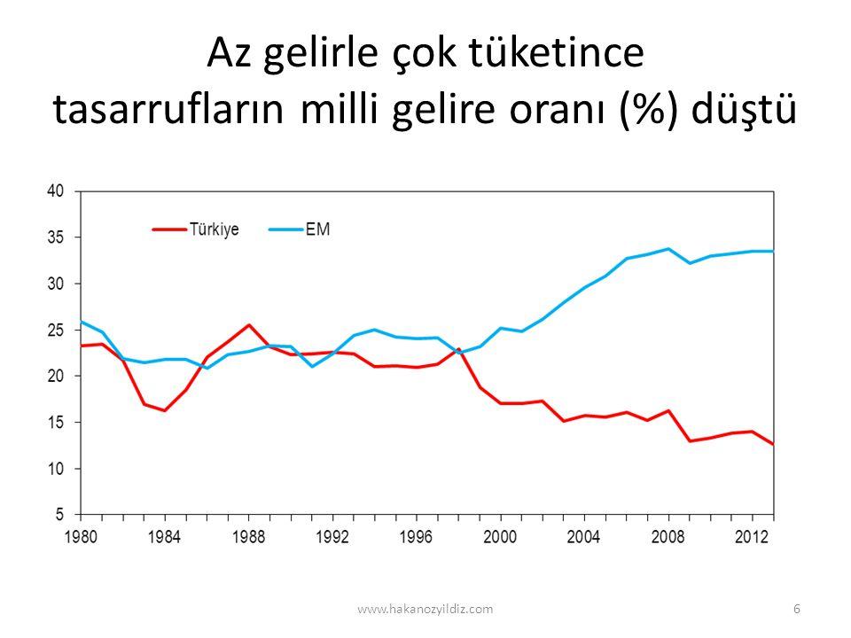Az gelirle çok tüketince tasarrufların milli gelire oranı (%) düştü