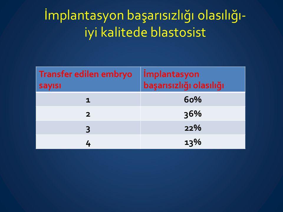 İmplantasyon başarısızlığı olasılığı- iyi kalitede blastosist