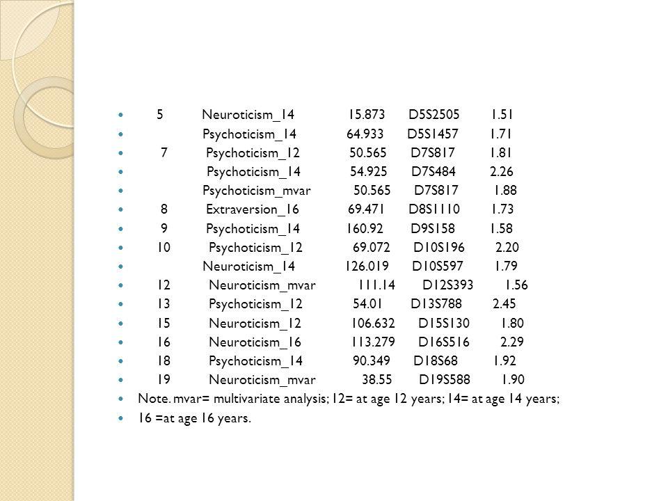 5 Neuroticism_14 15.873 D5S2505 1.51 Psychoticism_14 64.933 D5S1457 1.71.