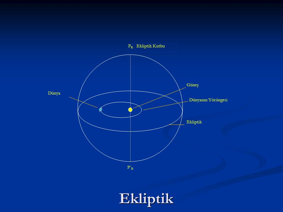 PE Ekliptik Kutbu Güneş Dünyanın Yörüngesi Ekliptik Dünya PE Ekliptik