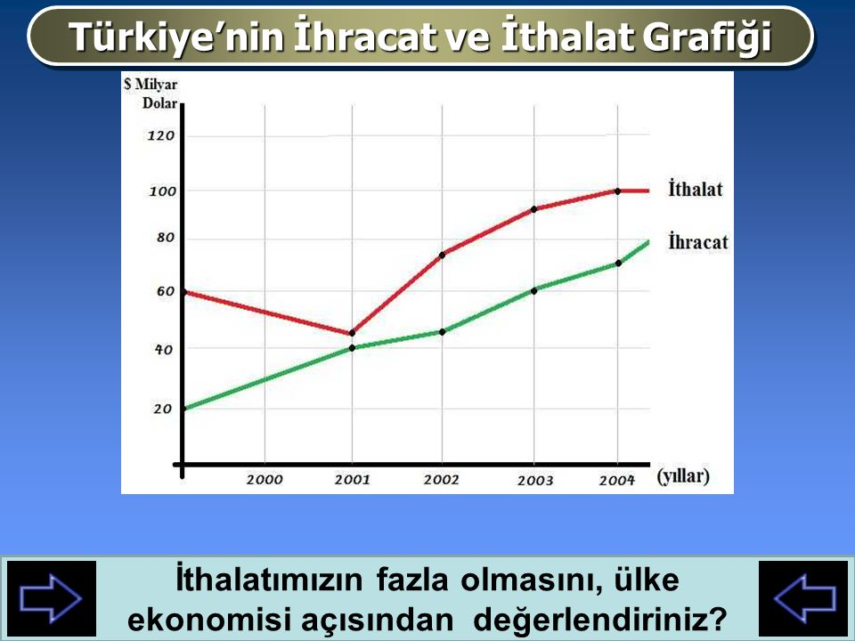 Türkiye'nin İhracat ve İthalat Grafiği