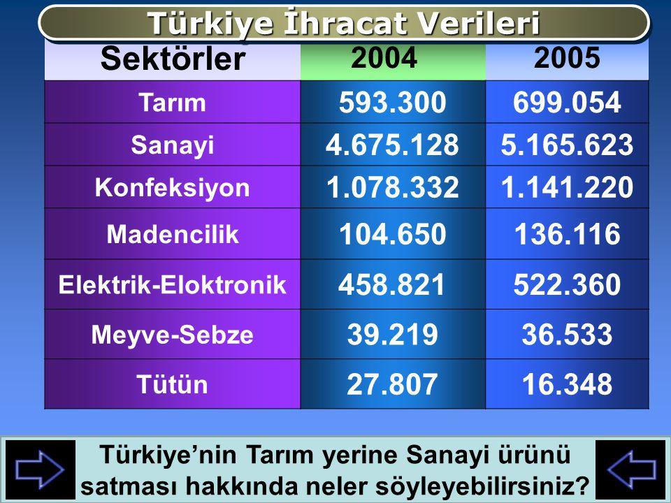 Sektörler Türkiye İhracat Verileri 2005 593.300 699.054 4.675.128