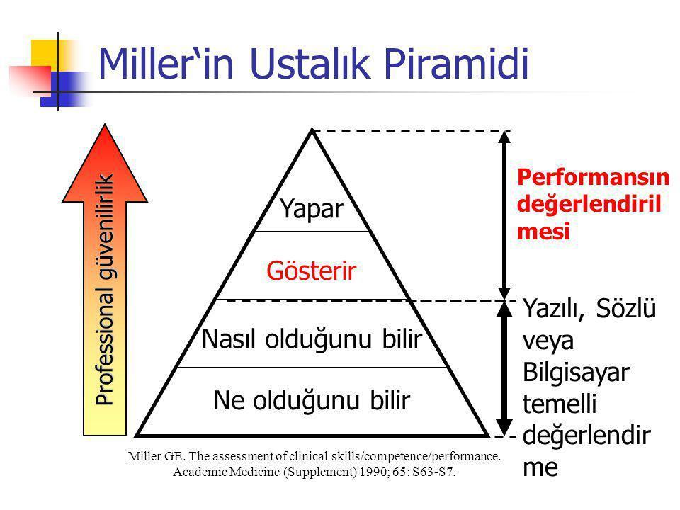 Miller'in Ustalık Piramidi
