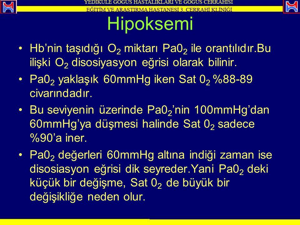 Hipoksemi Hb'nin taşıdığı O2 miktarı Pa02 ile orantılıdır.Bu ilişki O2 disosiyasyon eğrisi olarak bilinir.