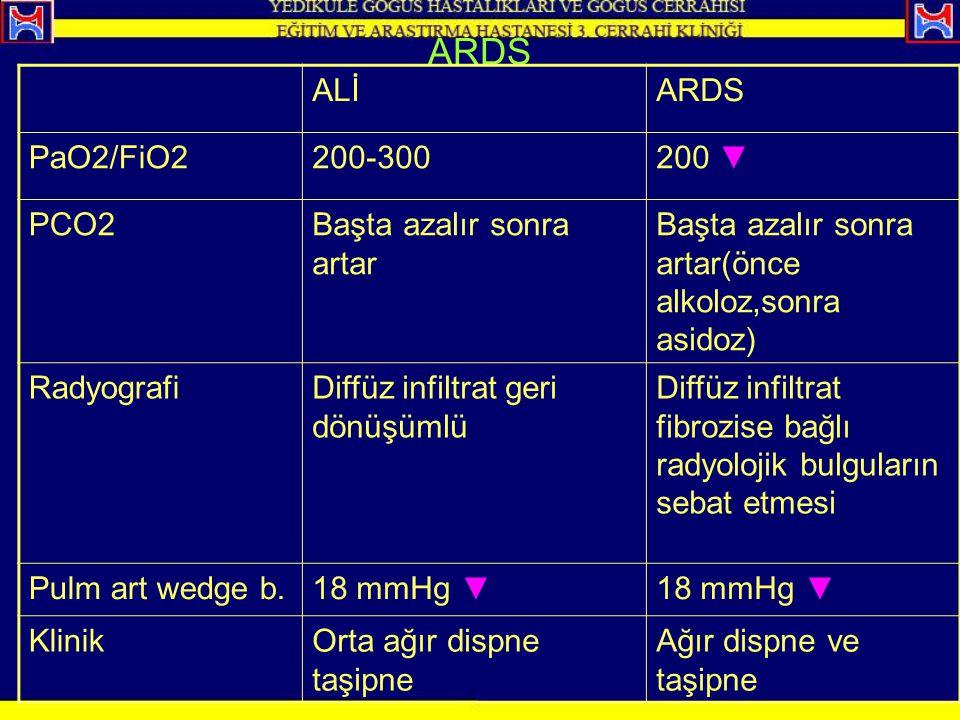 ARDS ALİ ARDS PaO2/FiO2 200-300 200 ▼ PCO2 Başta azalır sonra artar