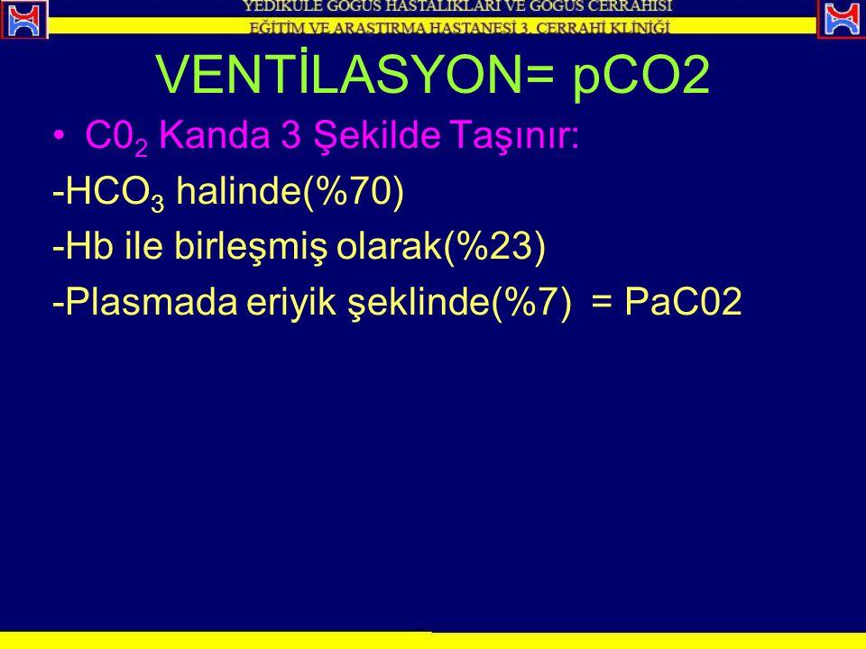 VENTİLASYON= pCO2 C02 Kanda 3 Şekilde Taşınır: -HCO3 halinde(%70)