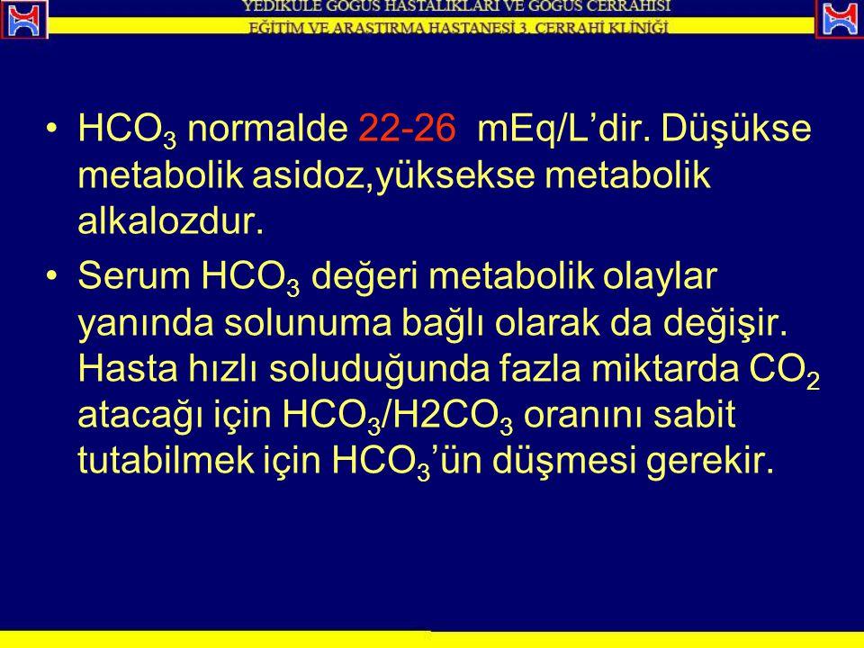 HCO3 normalde 22-26 mEq/L'dir