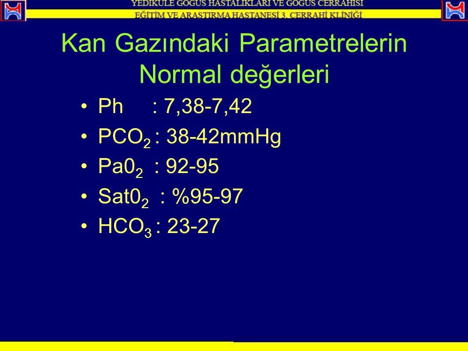 Kan Gazındaki Parametrelerin Normal değerleri