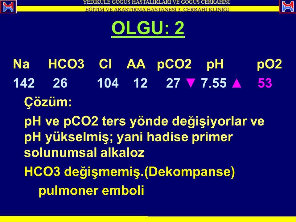 OLGU: 2 Na HCO3 Cl AA pCO2 pH pO2 142 26 104 12 27 ▼ 7.55 ▲ 53 Çözüm: