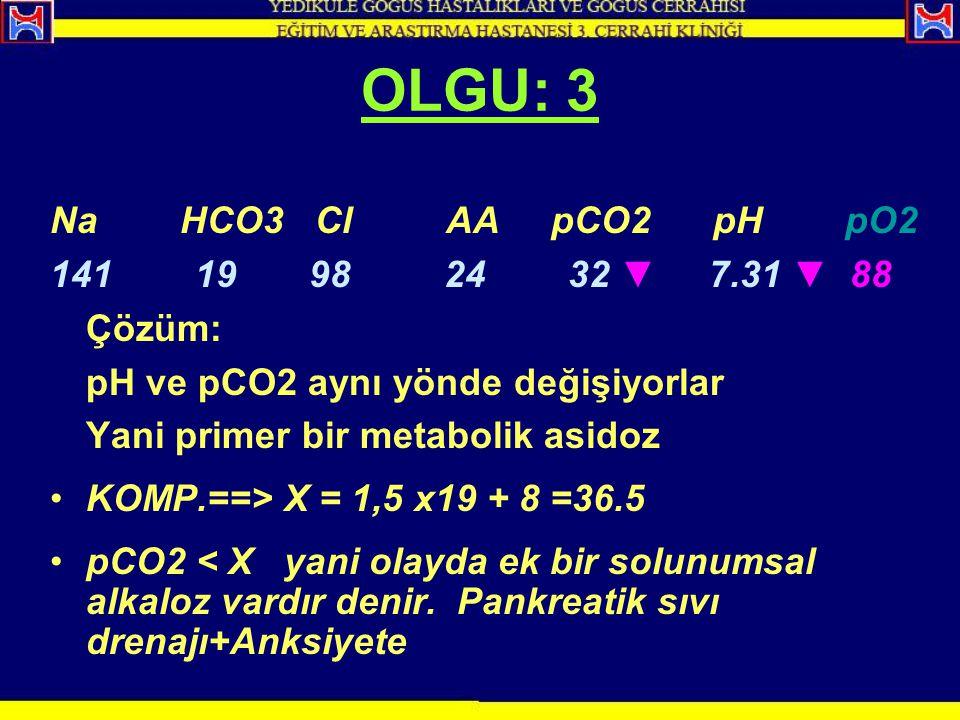 OLGU: 3 Na HCO3 Cl AA pCO2 pH pO2 141 19 98 24 32 ▼ 7.31 ▼ 88 Çözüm: