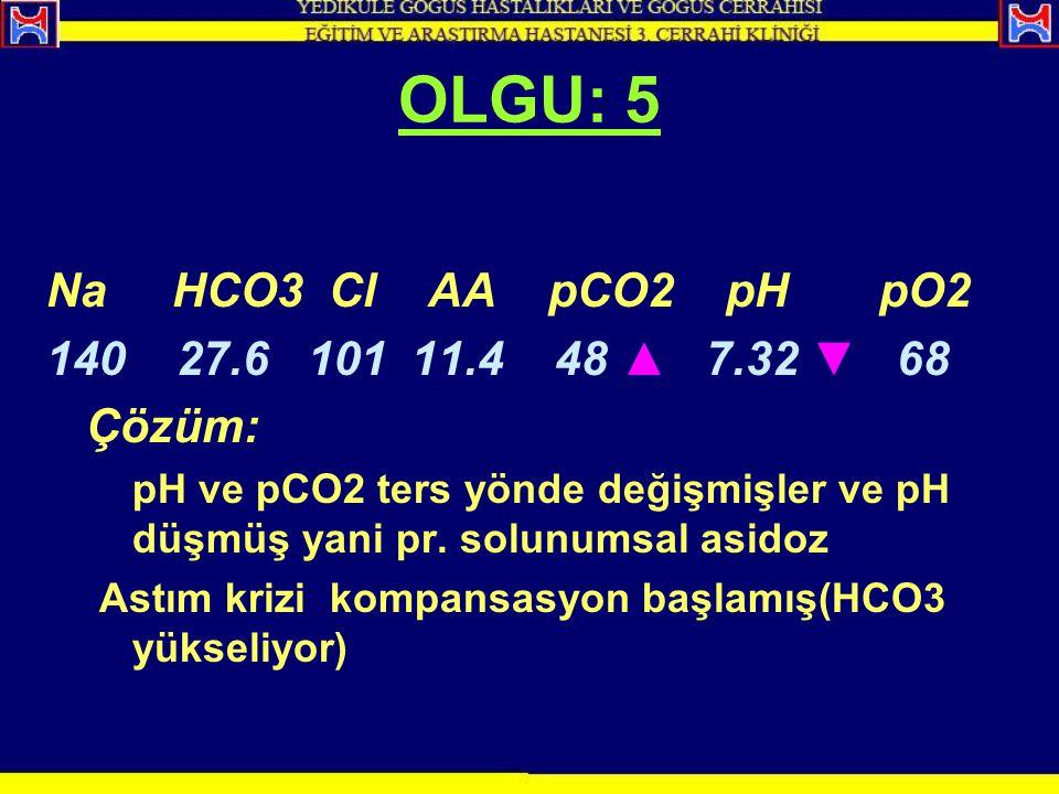 OLGU: 5 Na HCO3 Cl AA pCO2 pH pO2 140 27.6 101 11.4 48 ▲ 7.32 ▼ 68