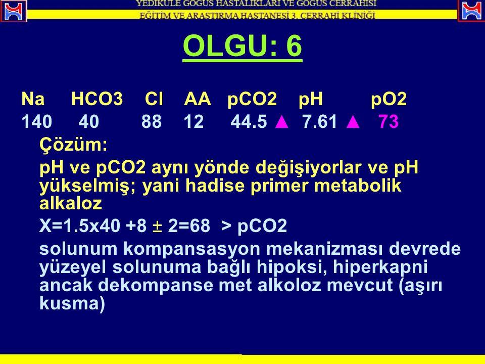 OLGU: 6 Na HCO3 Cl AA pCO2 pH pO2 140 40 88 12 44.5 ▲ 7.61 ▲ 73 Çözüm:
