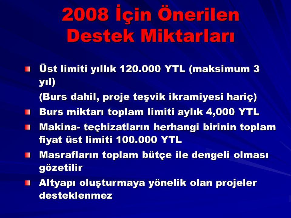 2008 İçin Önerilen Destek Miktarları