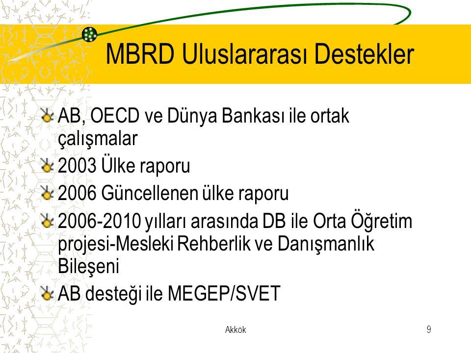 MBRD Uluslararası Destekler