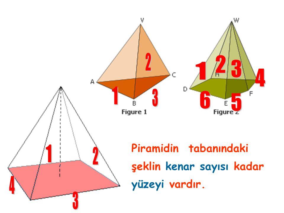 2 2 3 1 4 1 3 6 5 Piramidin tabanındaki şeklin kenar sayısı kadar yüzeyi vardır. 1 2 4 3