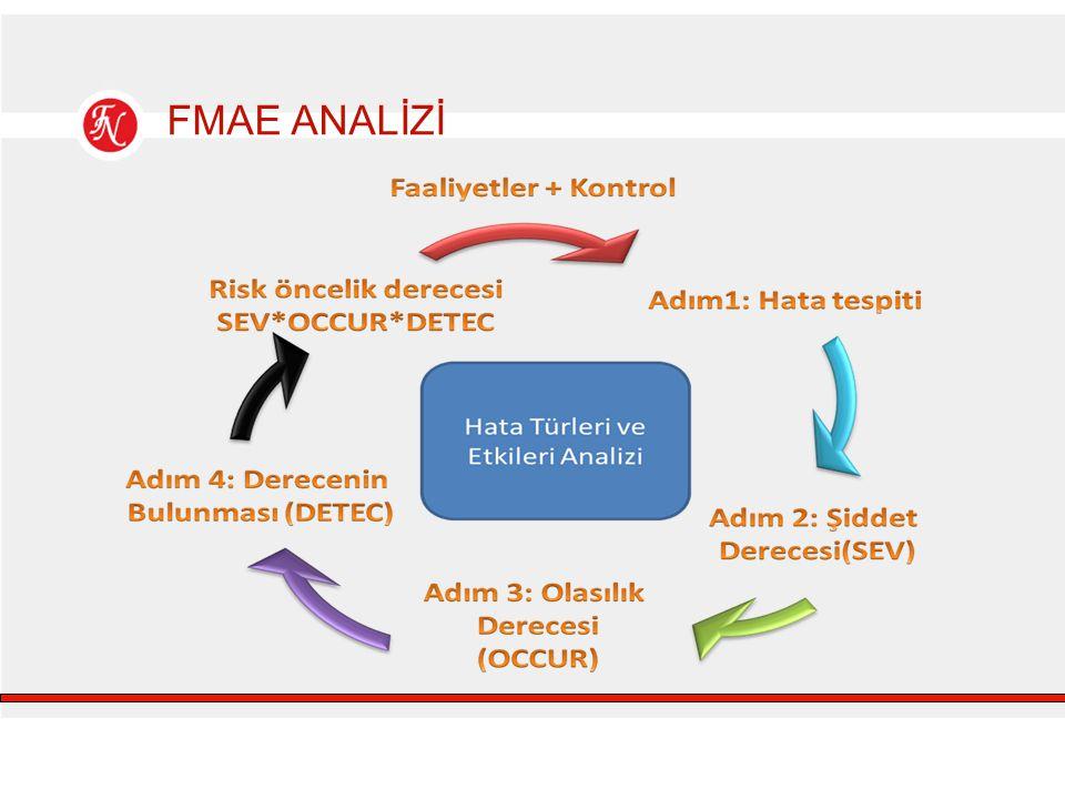 FMAE ANALİZİ