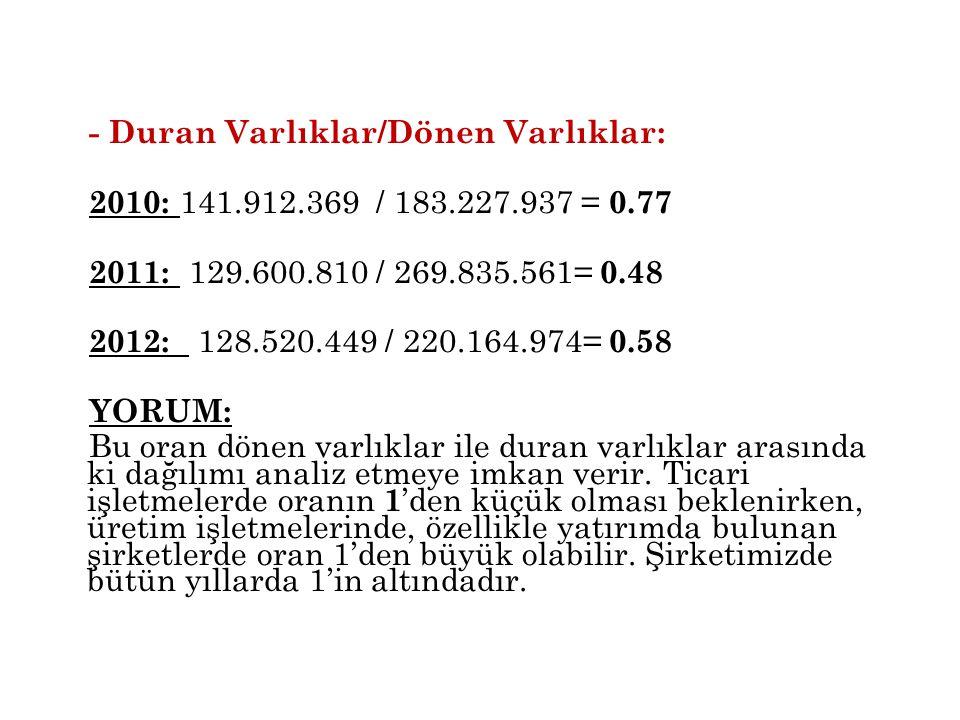 - Duran Varlıklar/Dönen Varlıklar: 2010: 141. 912. 369 / 183. 227