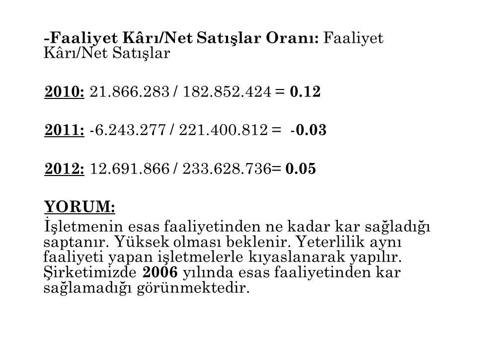 -Faaliyet Kârı/Net Satışlar Oranı: Faaliyet Kârı/Net Satışlar 2010: 21