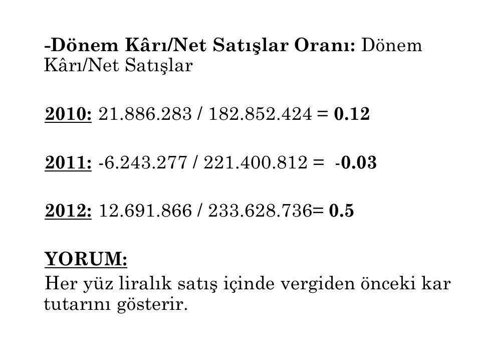 -Dönem Kârı/Net Satışlar Oranı: Dönem Kârı/Net Satışlar 2010: 21. 886