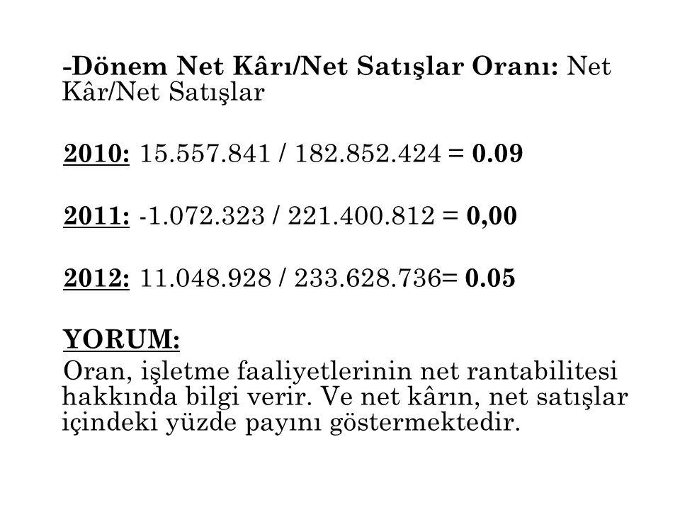 -Dönem Net Kârı/Net Satışlar Oranı: Net Kâr/Net Satışlar 2010: 15. 557