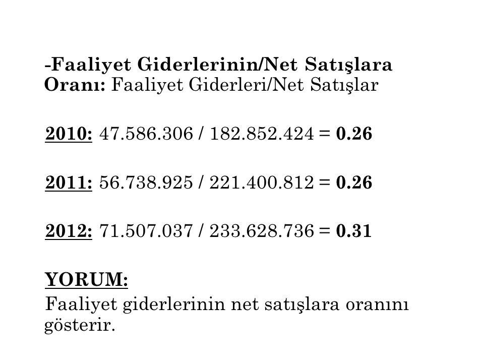 -Faaliyet Giderlerinin/Net Satışlara Oranı: Faaliyet Giderleri/Net Satışlar 2010: 47.586.306 / 182.852.424 = 0.26 2011: 56.738.925 / 221.400.812 = 0.26 2012: 71.507.037 / 233.628.736 = 0.31 YORUM: Faaliyet giderlerinin net satışlara oranını gösterir.