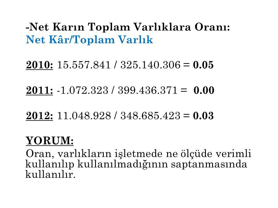 -Net Karın Toplam Varlıklara Oranı: Net Kâr/Toplam Varlık 2010: 15.557.841 / 325.140.306 = 0.05 2011: -1.072.323 / 399.436.371 = 0.00 2012: 11.048.928 / 348.685.423 = 0.03 YORUM: Oran, varlıkların işletmede ne ölçüde verimli kullanılıp kullanılmadığının saptanmasında kullanılır.