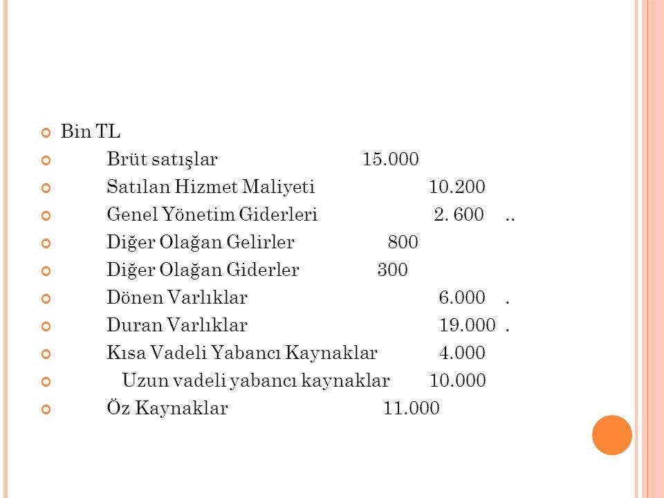 Bin TL Brüt satışlar 15.000. Satılan Hizmet Maliyeti 10.200. Genel Yönetim Giderleri 2. 600 ..
