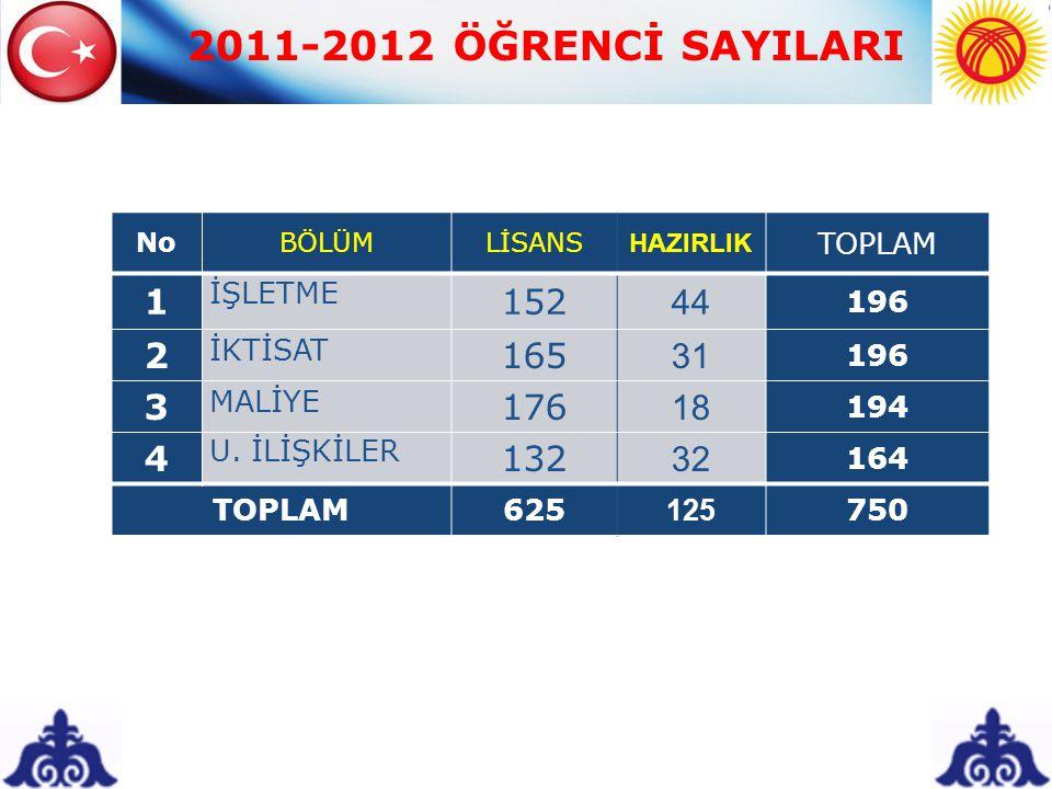 2011-2012 ÖĞRENCİ SAYILARI 1 152 44 2 165 31 3 176 18 4 132 32 TOPLAM
