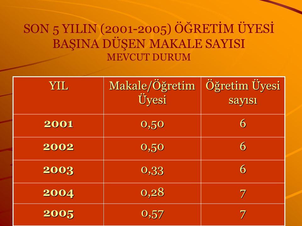 SON 5 YILIN (2001-2005) ÖĞRETİM ÜYESİ BAŞINA DÜŞEN MAKALE SAYISI MEVCUT DURUM