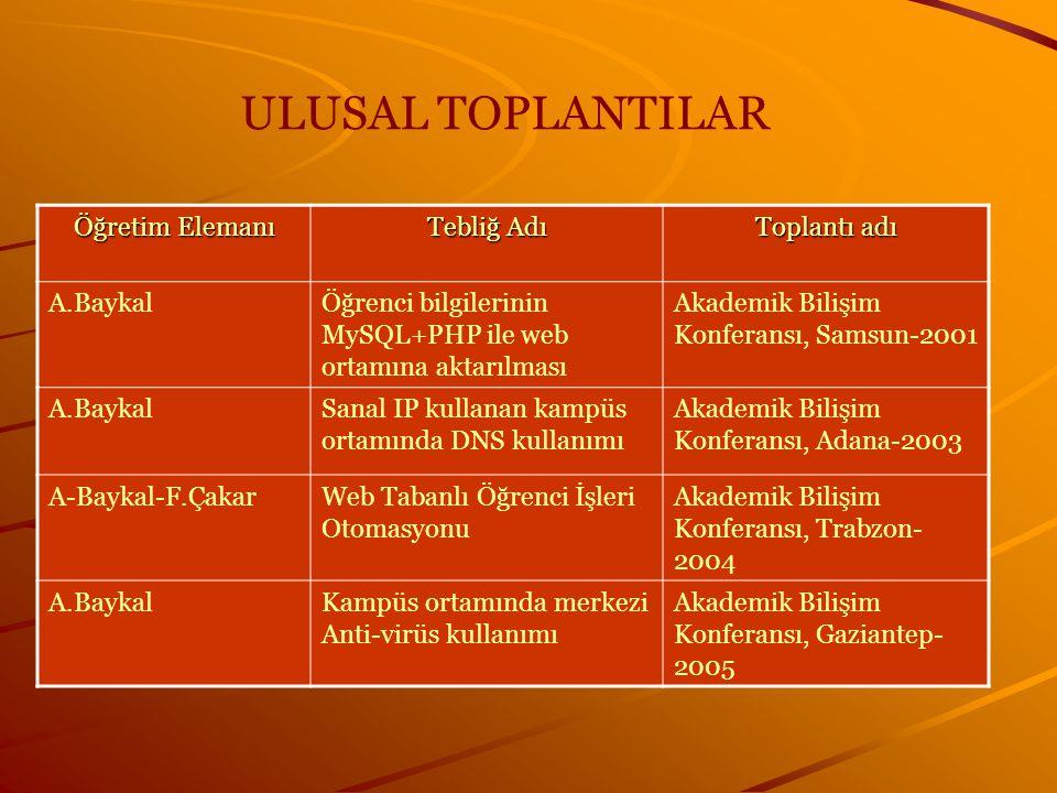 ULUSAL TOPLANTILAR Öğretim Elemanı Tebliğ Adı Toplantı adı A.Baykal