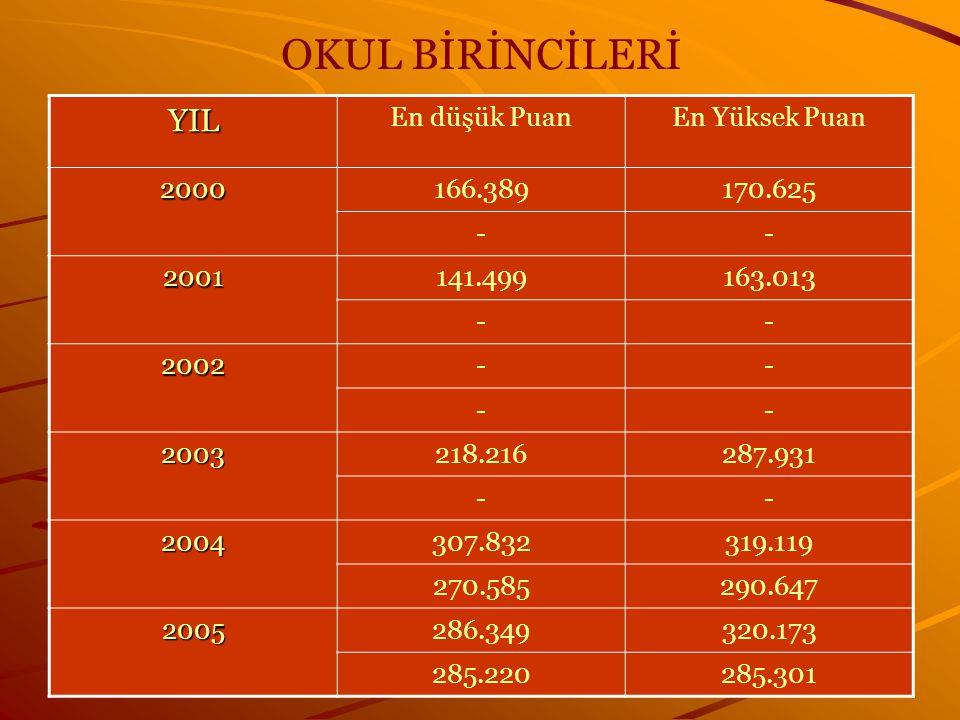 OKUL BİRİNCİLERİ YIL En düşük Puan En Yüksek Puan 2000 166.389 170.625