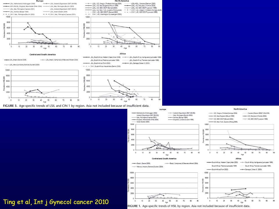 Ting et al, Int j Gynecol cancer 2010