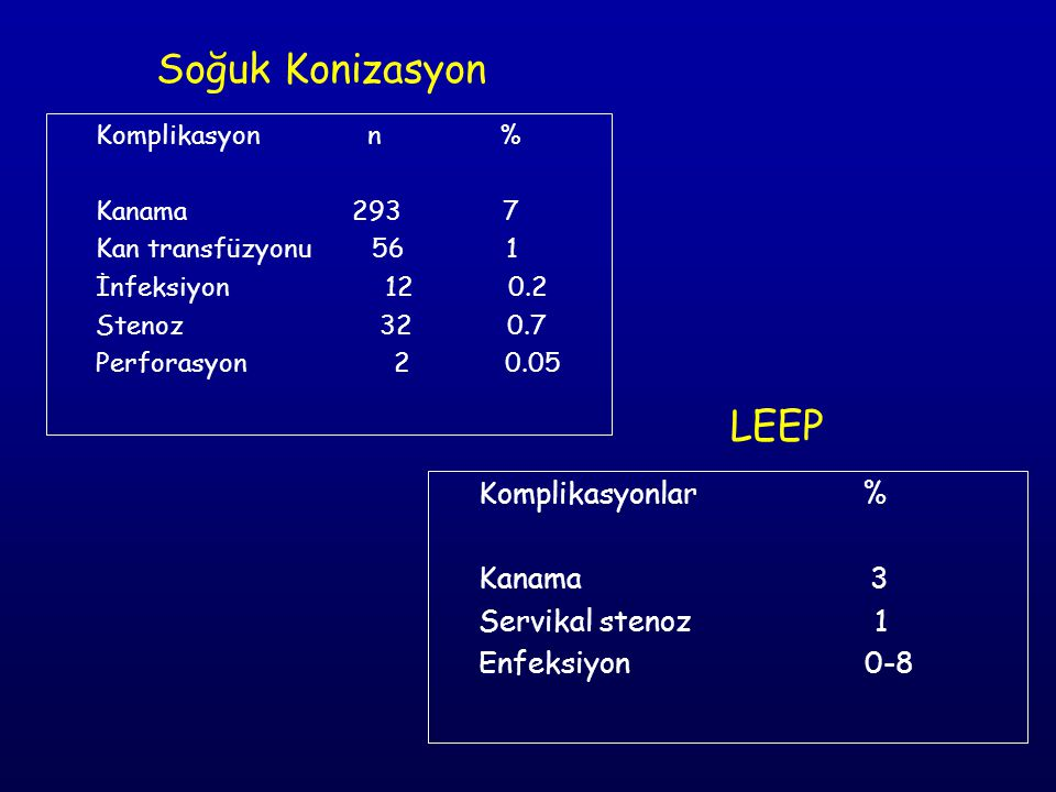 Soğuk Konizasyon LEEP Komplikasyonlar % Kanama 3 Servikal stenoz 1