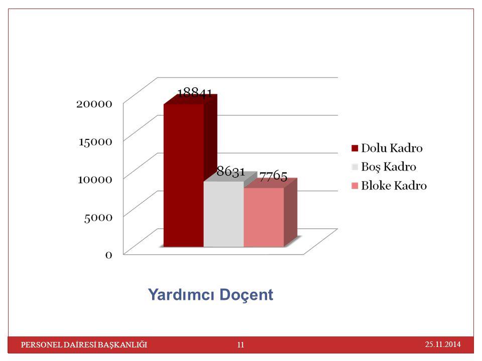 Yardımcı Doçent PERSONEL DAİRESİ BAŞKANLIĞI 07.04.2017