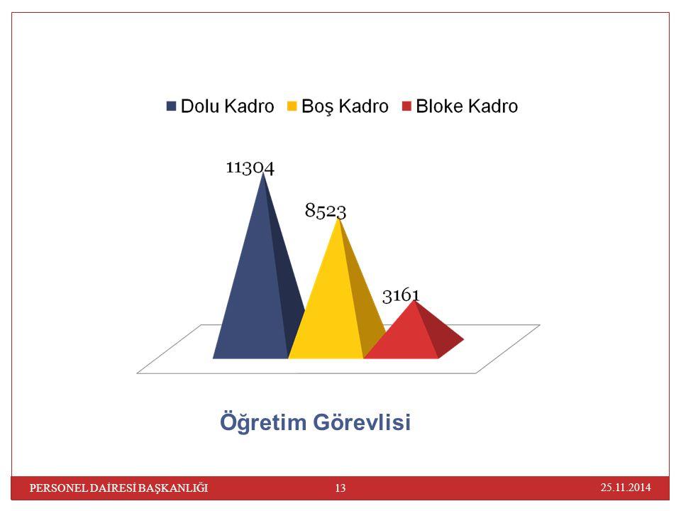 Öğretim Görevlisi PERSONEL DAİRESİ BAŞKANLIĞI 07.04.2017