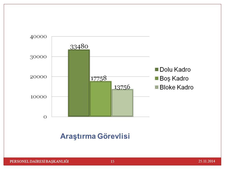 Araştırma Görevlisi PERSONEL DAİRESİ BAŞKANLIĞI 07.04.2017